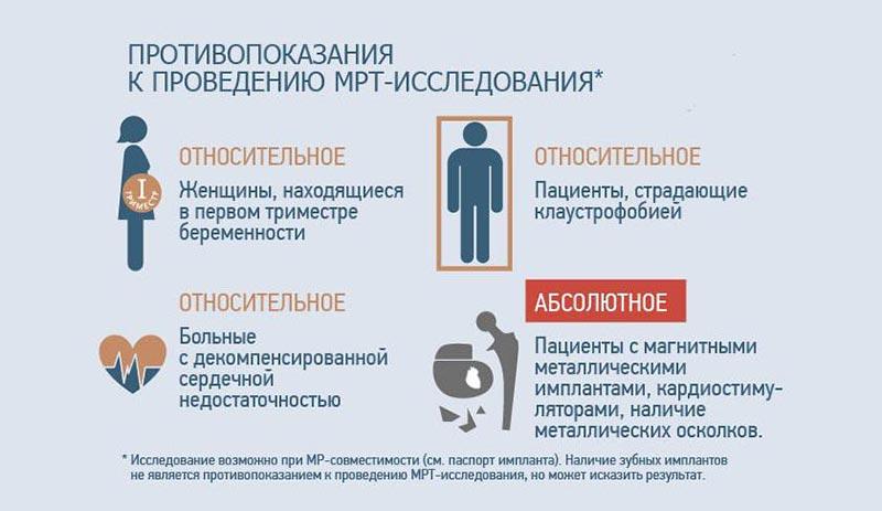 Противопоказания к проведению МРТ